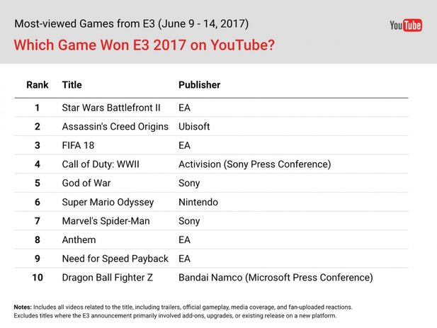 E3 2017 in YouTube-Zahlen