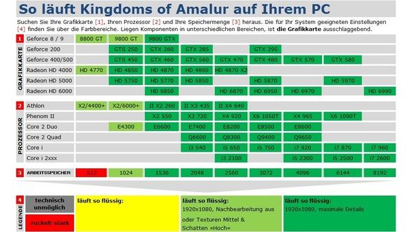 Bild der Galerie Kingdoms of Amalur: Reckoning - Technik-Tabelle und Bildervergleich