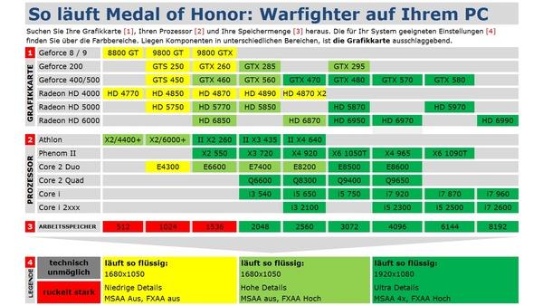 Bild der Galerie Medal of Honor: Warfighter im Technik-Check - Technik-Tabelle und Grafikvergleich