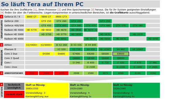 Bild der Galerie Technik Check: Tera - Technik-Tabelle und Grafikvergleich